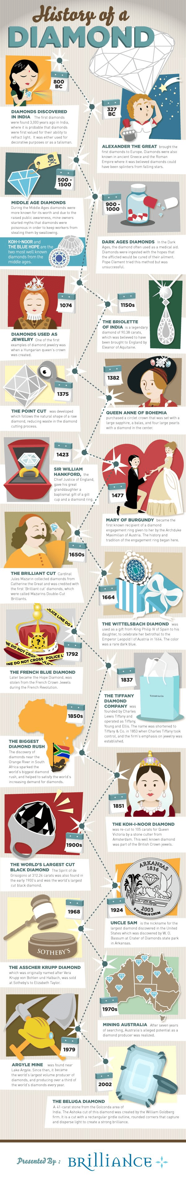 History Of A Diamond