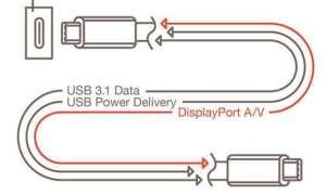 Nowy kabel USB zastąpi dotychczasowe złącza graficzne