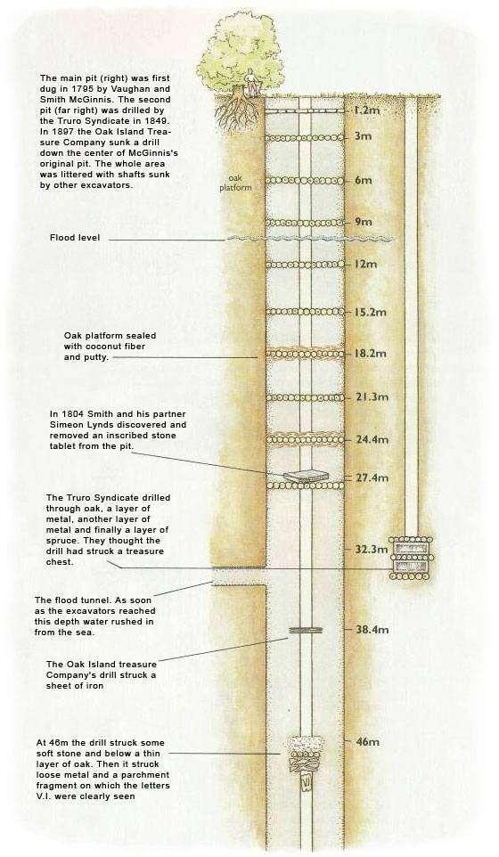 money_pit_diagram
