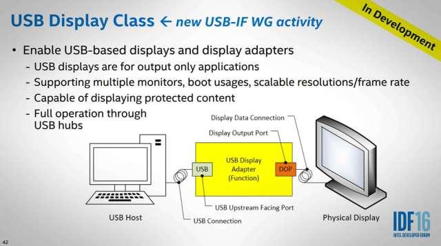 USB-C-wideo
