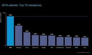 IBM liderem innowacji po raz 24 z rzędu