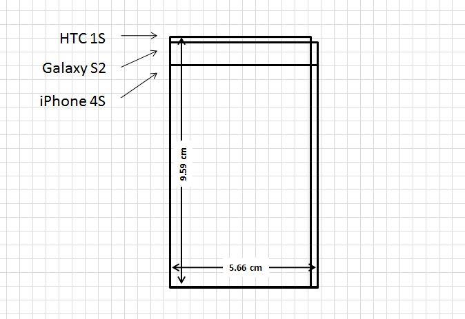 What phone has the biggest screen ? Whatphone tells you