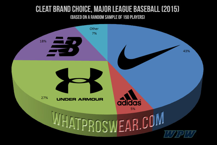 what-pros-wear-cleat-brand-choice-major-league-baseball