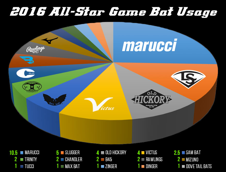 2016 all star bat usage (corrected victus) 2 (1)