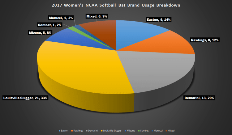 2017 NCAA Softball College World Series Bat Usage - Pie Chart