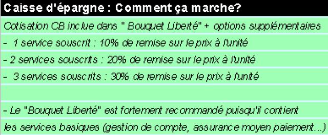 La Nouvelle Option Internationale De La Caisse D Epargne What S