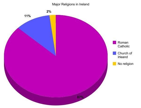 What is The National Religion of Ireland?