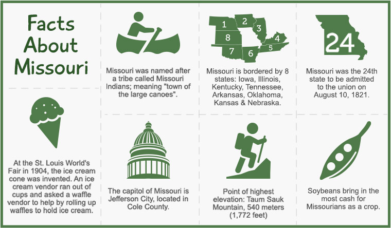Interesting Facts About Missouri
