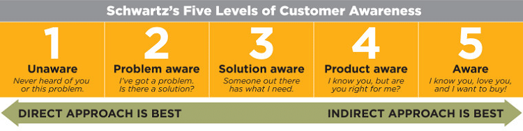 schwartz five levels of awareness