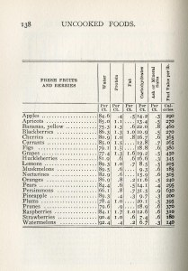 table with nutritional values of fruits