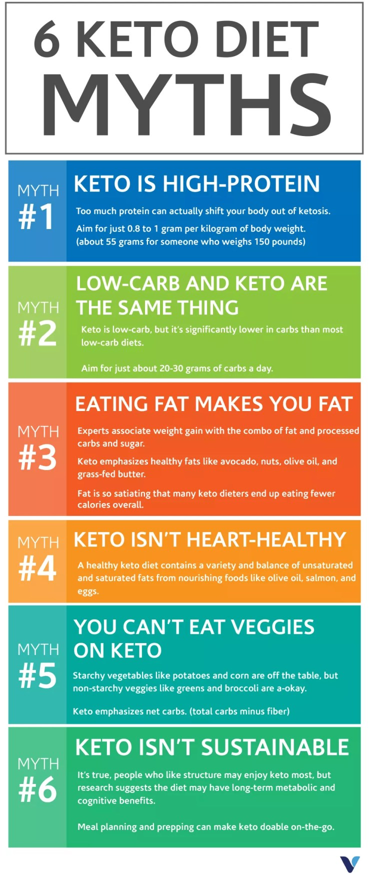 How Much Weight Can You Lose on the Keto Diet?