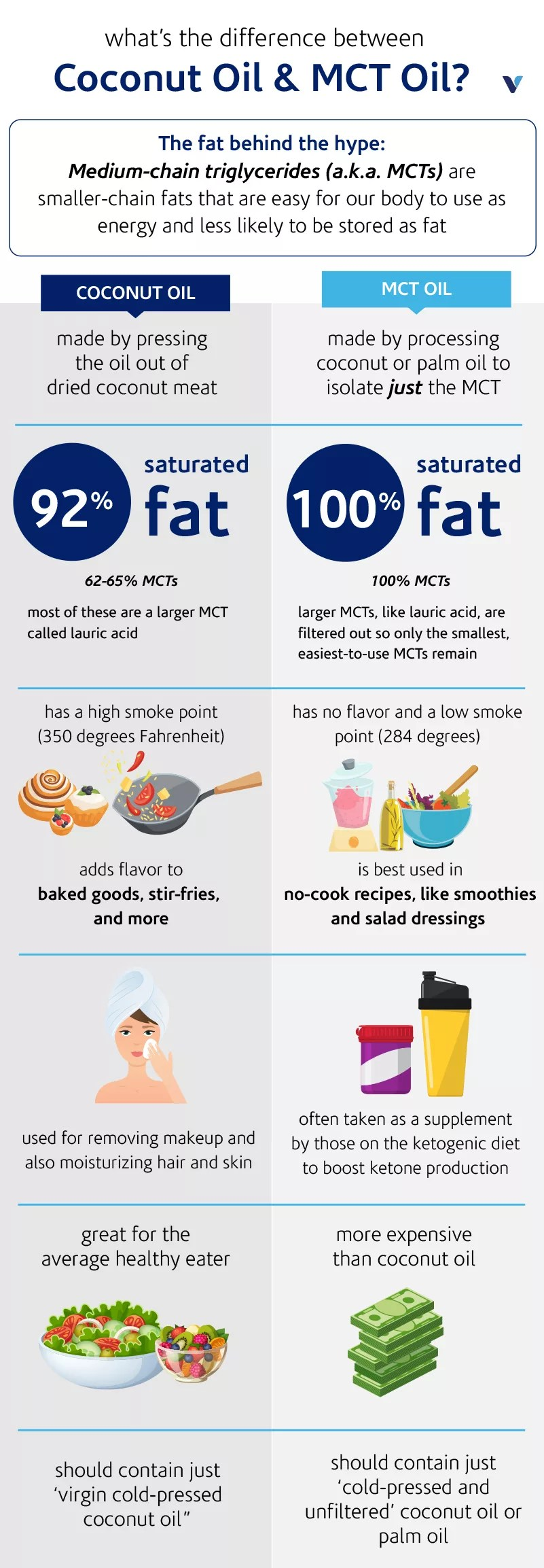 Mct Oil Weight Loss Before And After : weight, before, after, Difference, Between, Coconut, Oil—And, What's