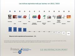 brands,promise,top,dreaming,marques,français