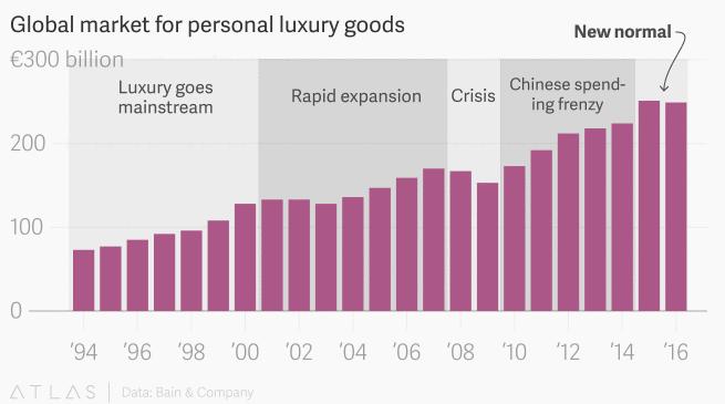 luxury, china, fashion, growth, bnp, exanebnp