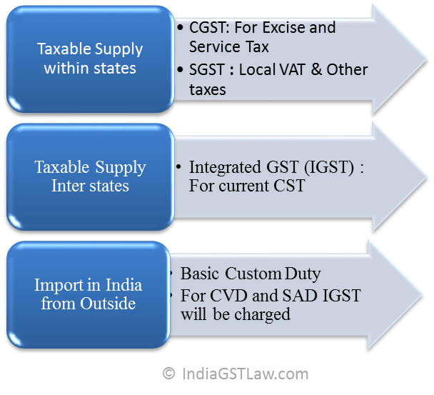 Proposed Indirect Tax system after GST