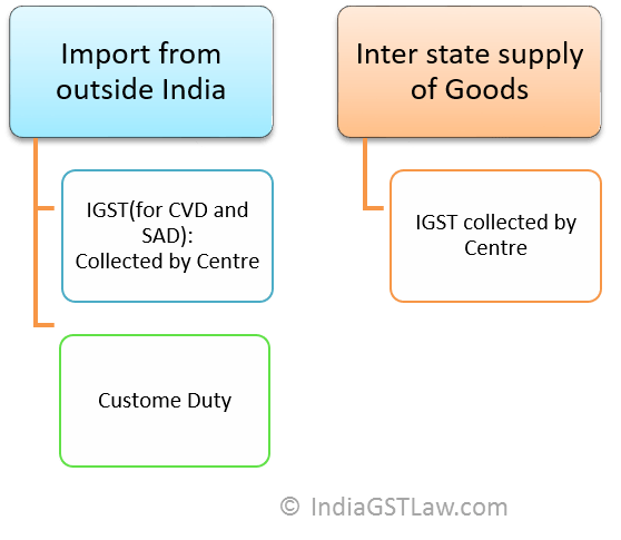 Import of goods and services,