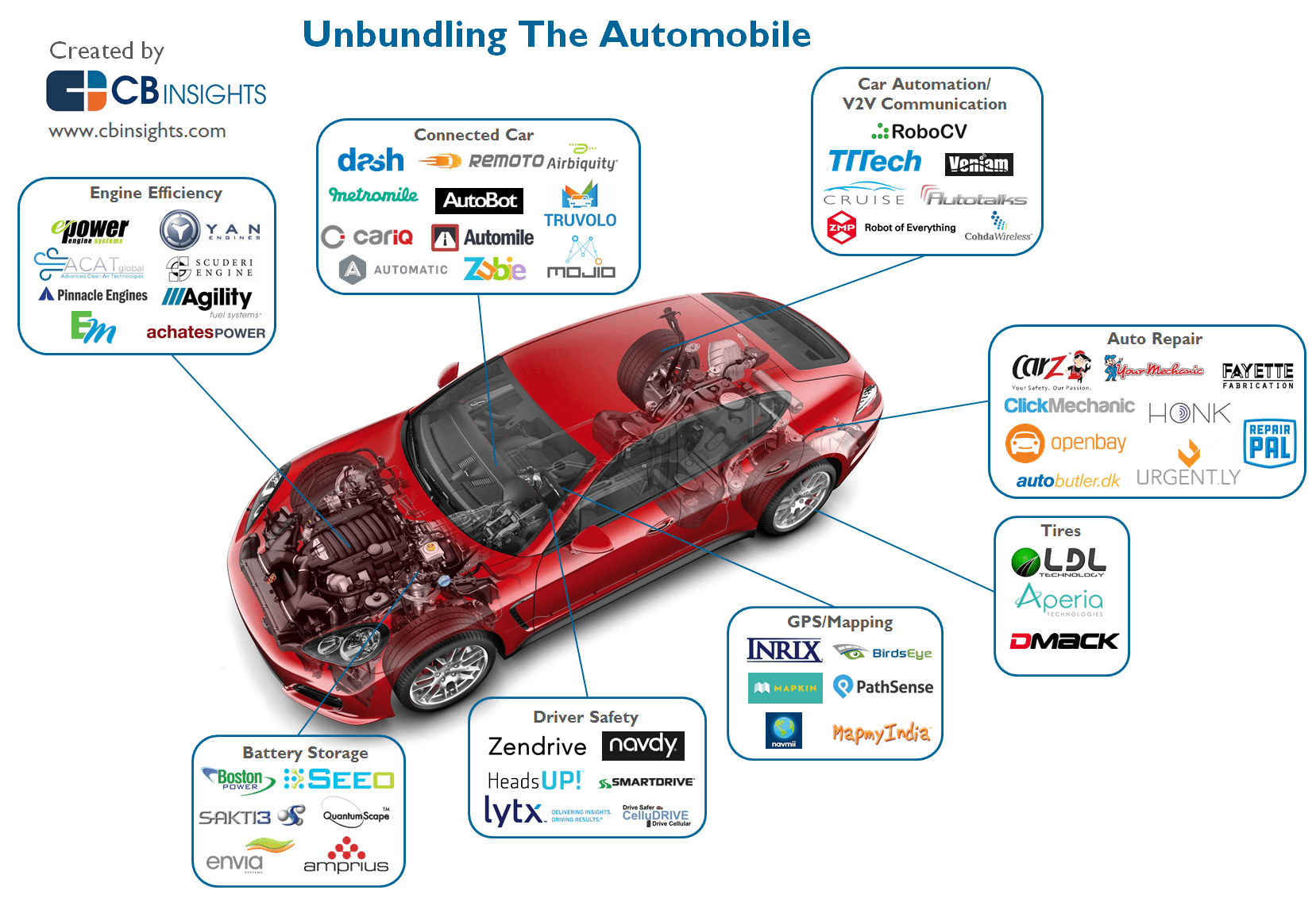 Startups Unbundling The Car And Disrupting The Automobile