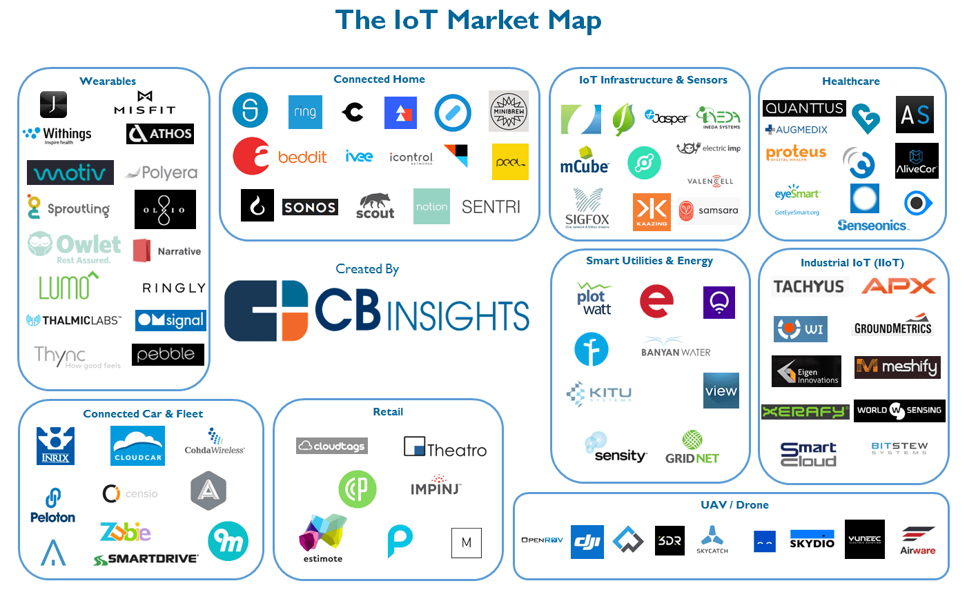 The Iot Startup Landscape Infographic