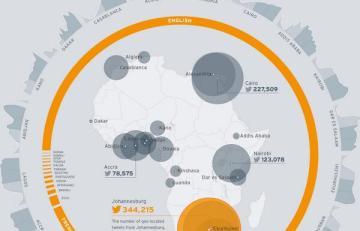 How Africa Tweets