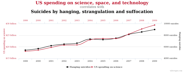 https://yanirseroussi.files.wordpress.com/2016/02/us-science-spending-versus-suicides.png