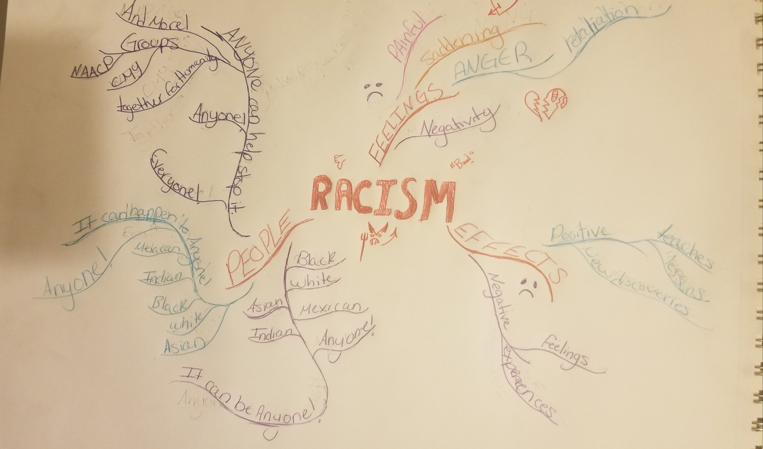 #4. Mind Mapping Racism!