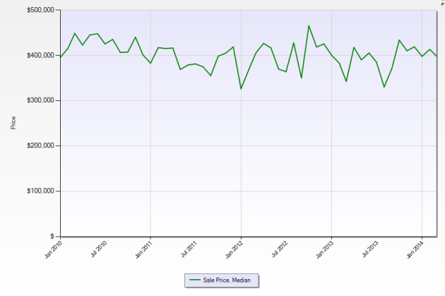 Despite the median price basically not changing, prices have been declining in Sooke