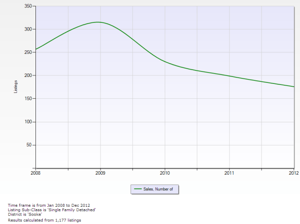 Number of SFD sales in Sooke, 2008-2012 (click for full size)