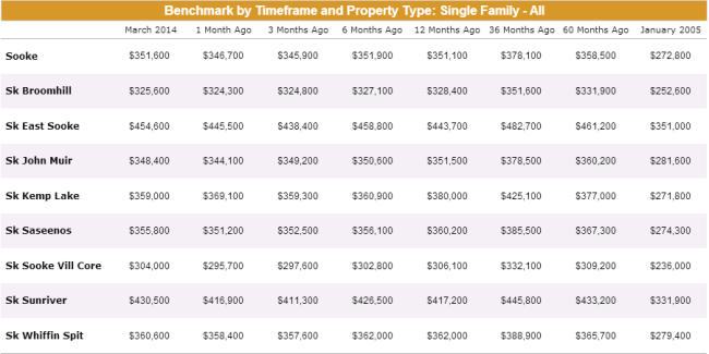 Benchmark prices for different neighbourhoods in Sooke