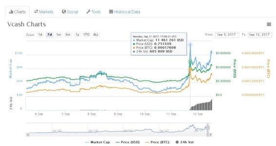 Внезапный рост Vcash: в чем причина?