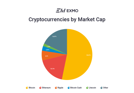 ТОП 5 криптовалют от EXMO