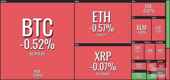 Анализ цен на криптовалюты: Охлаждение на Cboe, cжигание USDT и перспективы Stratis