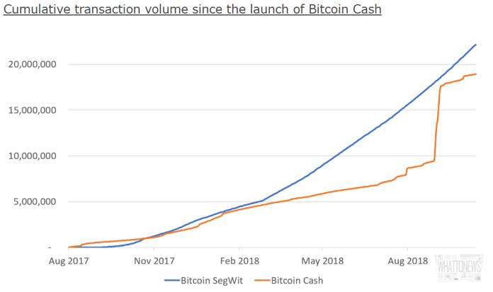 SegWit растет быстрее, чем Bitcoin Cash (BCH)