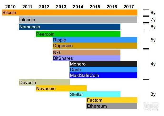 Litecoin отмечают седьмую годовщину
