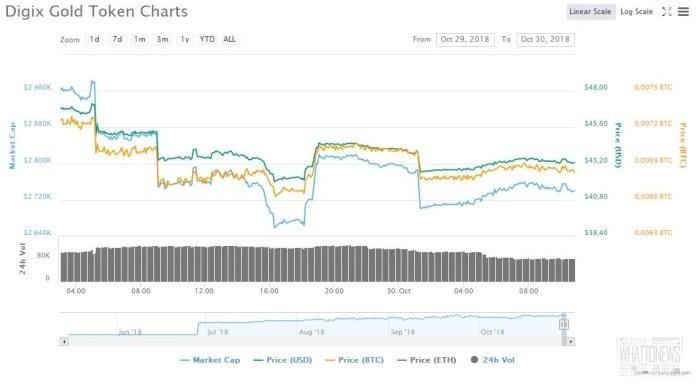 Сервис BitGo добавил поддержку «золотого» токена DGX