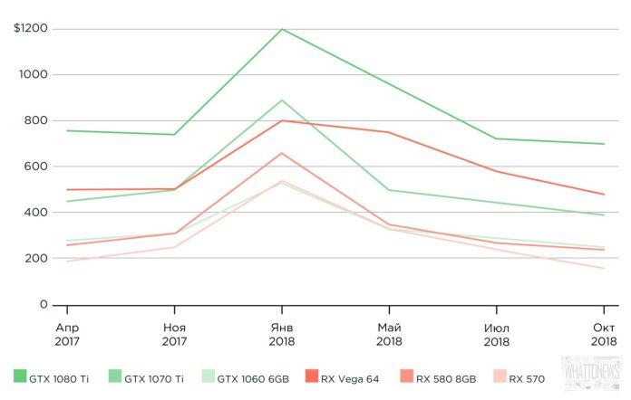 Цены на видеокарты стабилизировались после майнинг-бума