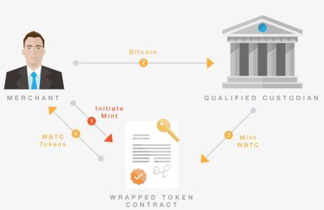 На блокчейне Ethereum запустят обеспеченный биткоином токен WBTC