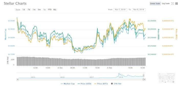 Stellar агрессивно прибавляет после объявления кошелька Blockchain о раздаче монет XLM