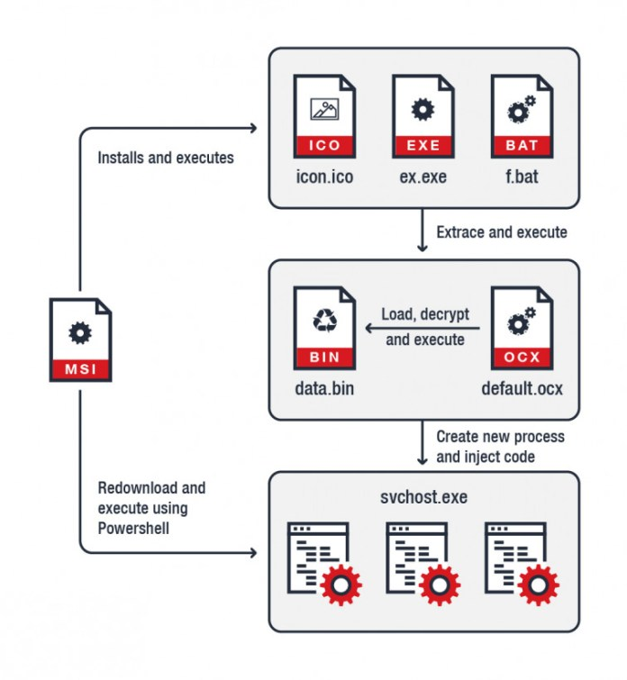 Установщик Windows устанавливает скрытый майнер Coinminer
