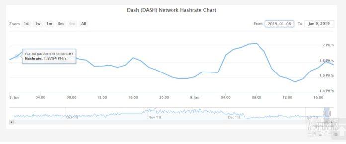 51% хешрейта DASH контролирует NiceHash