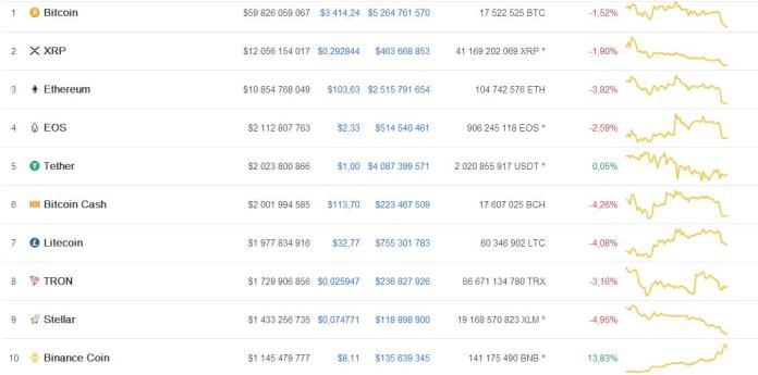 Монета BNB попала в десятку крупнейших криптовалют