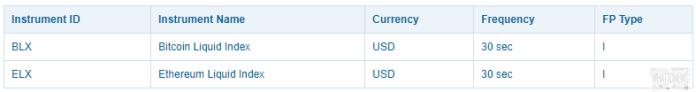 Nasdaq запустит индикаторы поведения BTC и ETH