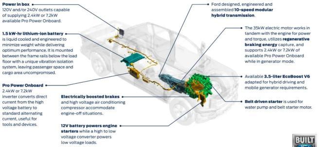 Ford F-150 Hybrid 2021, pret Ford F-150 Hybrid 2021, test Ford F-150 Hybrid 2021, consum Ford F-150 Hybrid 2021, review Ford F-150 Hybrid 2021, date tehnice Ford F-150 Hybrid 2021, acumulator Ford F-150 Hybrid 2021, whattruck Ford F-150 Hybrid 2021