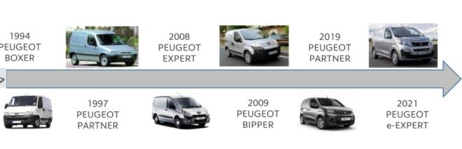 Peugeot e-Expert si Citroen e-Jumpy International Van of The Year 2021. test drive Peugeot e-Expert si Citroen e-Jumpy International Van of The Year 2021, pret Peugeot e-Expert si Citroen e-Jumpy International Van of The Year 2021, consum kwh Peugeot e-Expert si Citroen e-Jumpy International Van of The Year 2021, pret rabla plus, autonomie baterie, garantie acumulator , whattruck Peugeot e-Expert si Citroen e-Jumpy International Van of The Year 2021