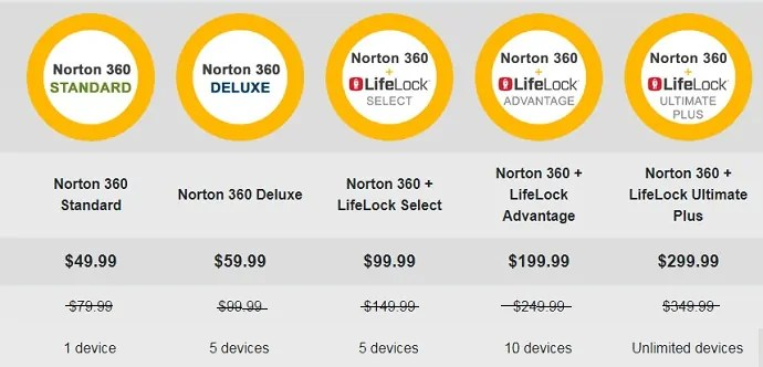 Pricing Details of Norton 360 Editions