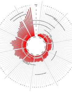 Oil price radial chart also replacement for an peltier tech blog rh peltiertech