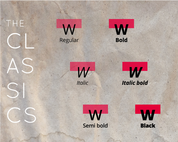 Image of the most Common styles within a font like; regular, italic, semi bold, bold, italic bold, black