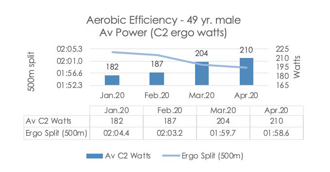 Aerobic Efficiency