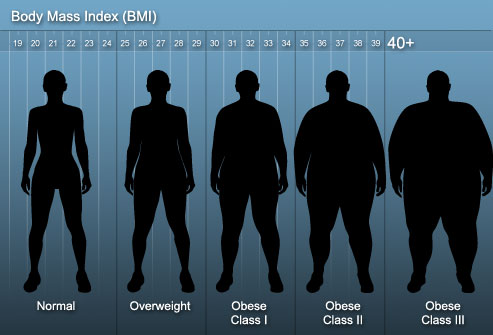 Current us averages are for women men also missionary bmi restrictions plus poll  wheat tares rh wheatandtares