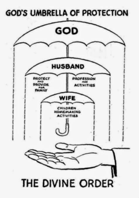 Men Obey God, Women Obey Men