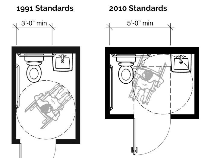 Faq Hotels Ada Requirements Toilet Standards Wheelchair
